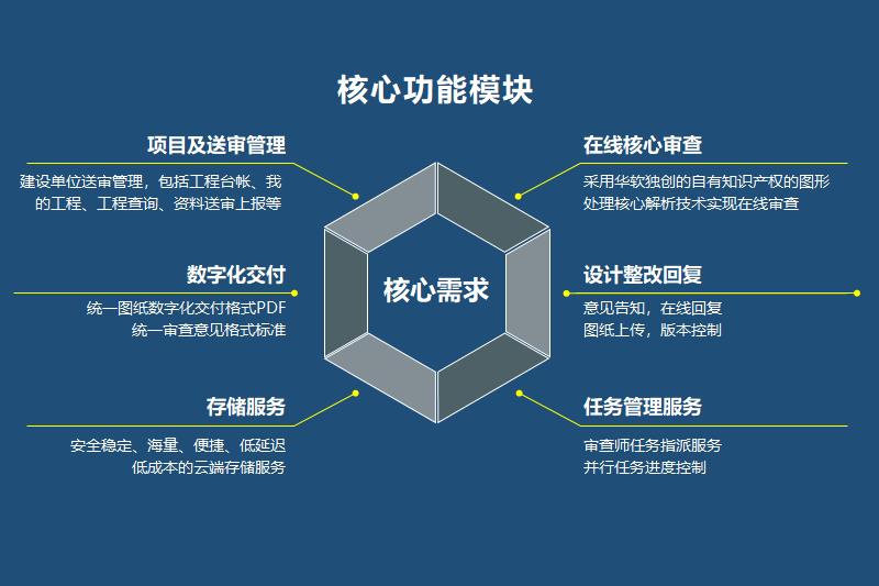 广东华软科技_广东省房屋建筑和市政基础设施工程施工图数字化审查管理系统 ...
